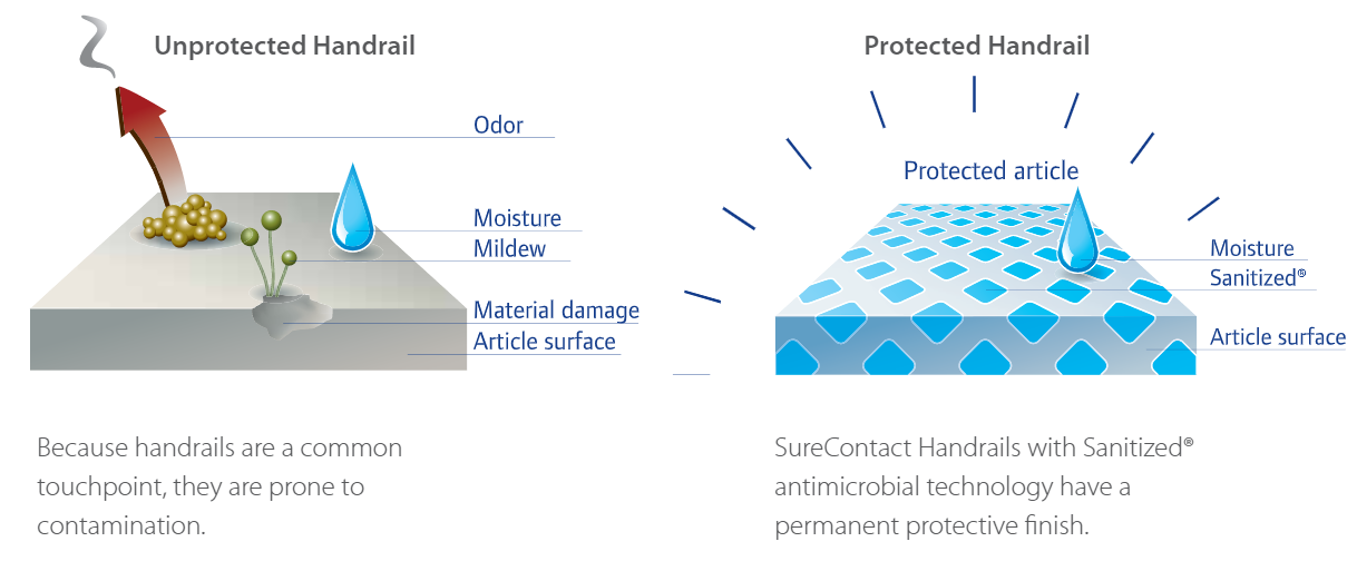 SureContact technology has a permanent protective finish